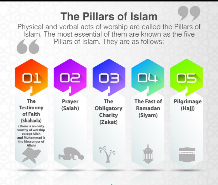 "First Level [Lesson 6] ""The Five pillars of Islam in brief"""